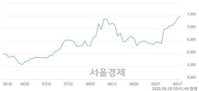 <코>평화정공, 매도잔량 311% 급증