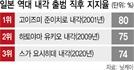 """""""인품 훌륭"""" 스가 내각 지지율 74%로 역대 3위"""