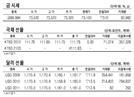 [표]KRX금·국채선물·달러선물 시세(9월 18일)