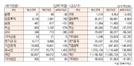 [표]유가증권·코스닥 투자주체별 매매동향(9월 18일-최종치)