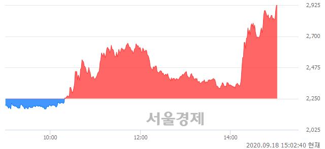 <유>세우글로벌, 상한가 진입.. +30.00% ↑