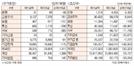 [표]유가증권·코스닥 투자주체별 매매동향(9월 18일)