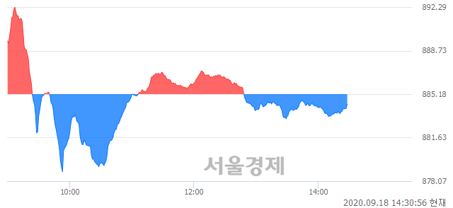 오후 2:30 현재 코스닥은 41:59으로 매수우위, 매수강세 업종은 금융업(0.41%↑)