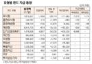 [표]유형별 펀드 자금 동향(9월 17일)