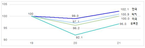 [뒷북경제] 올해 OECD 성장률 1등? 내년엔 뒤에서 5등