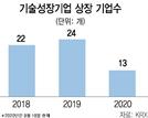 """""""공모기업 이익 추정 부풀리지 말라"""" 'IPO과열'에 깐깐해진 금감원"""