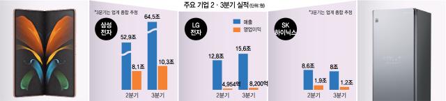 삼성전자 3분기 영업익 10조 웃돌듯…LG도 65% 늘어 8,200억