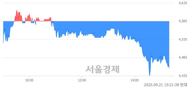 <코>원익홀딩스, 매수잔량 517% 급증