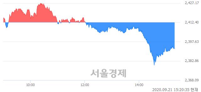 오후 3:20 현재 코스피는 46:54으로 매수우위, 매수강세 업종은 통신업(0.89%↓)