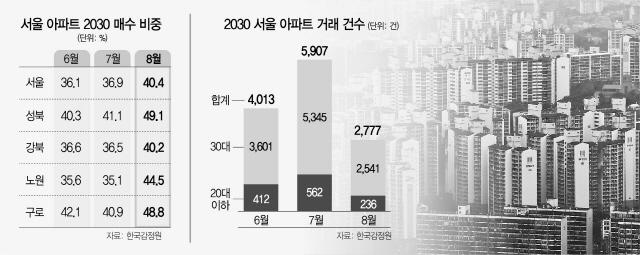 [단독] 구로 아파트 절반 '2030 매수'…하락우려에도 '영끌' 또 최고