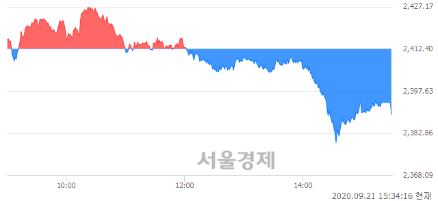 [마감 시황]  외국인의 '팔자' 기조.. 코스피 2389.39(▼23.01, -0.95%) 하락 마감