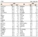 [표]유가증권 기관·외국인·개인 순매수·도 상위종목(9월 21일-최종치)