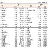 [표]코스닥 기관·외국인·개인 순매수·도 상위종목(9월 21일-최종치)