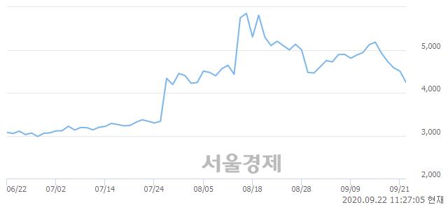 <코>휴맥스, 매도잔량 789% 급증
