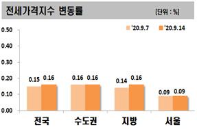한달새 전세가 42% 폭등…서울도 아닌 지방서 무슨 일이?