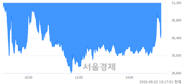 <코>에스씨엠생명과학, 매수잔량 391% 급증
