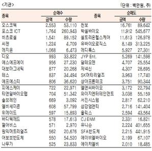 [표]코스닥 기관·외국인·개인 순매수·도 상위종목(9월 22일-최종치)