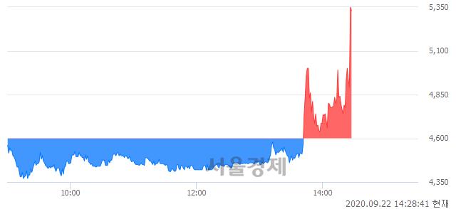 <코>파워넷, 현재가 9.52% 급등