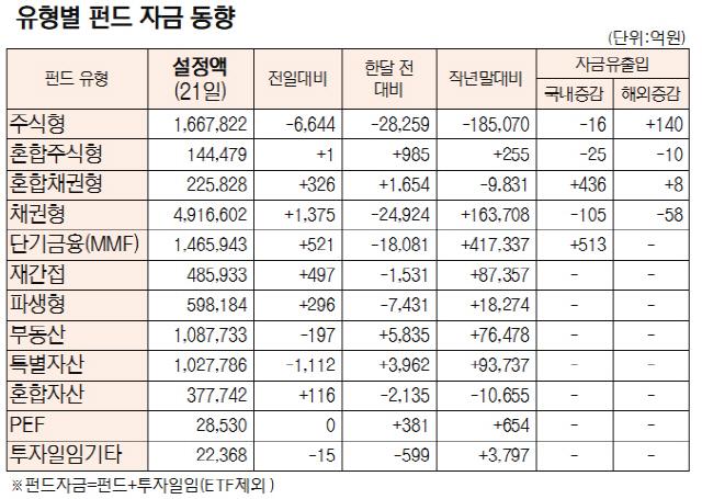 [표]유형별 펀드 자금 동향(9월 21일)