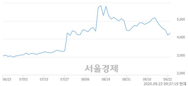 <코>휴맥스, 매도잔량 357% 급증