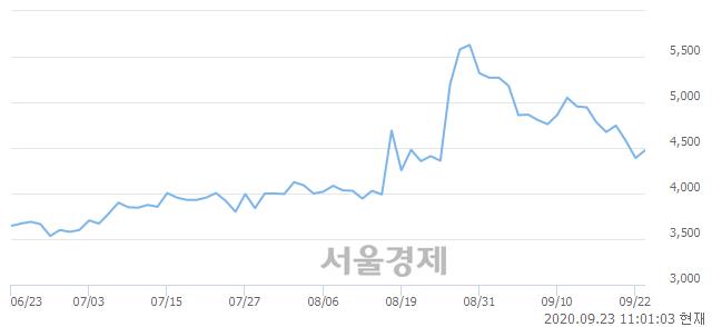 <유>깨끗한나라, 매도잔량 521% 급증