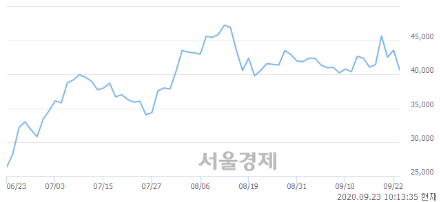 <코>엘앤에프, 매도잔량 345% 급증