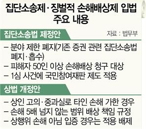 집단소송 1심에 국민배심원 도입...여론몰이식 마녀사냥 빌미되나