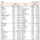 [표]코스닥 기관·외국인·개인 순매수·도 상위종목(9월 23일-최종치)