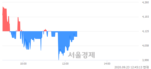 <코>신원종합개발, 매수잔량 398% 급증