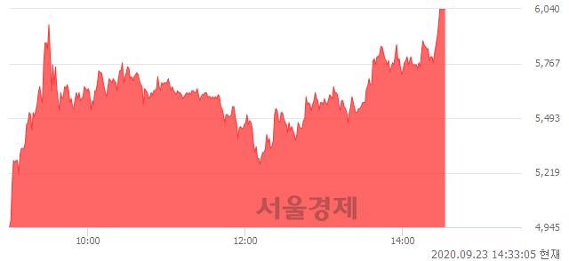<코>줌인터넷, 상한가 진입.. +29.89% ↑