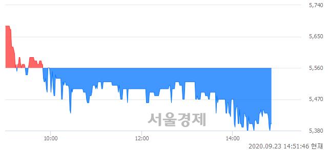 <코>녹원씨엔아이, 장중 신저가 기록.. 5,480→5,380(▼100)