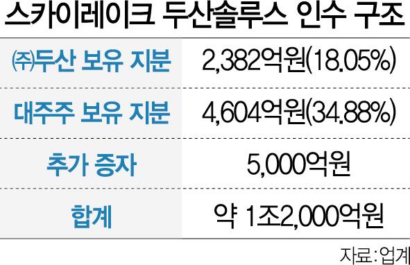 [시그널] 롯데정밀, 두산솔루스에 3,000억 '베팅'... 인수포석?