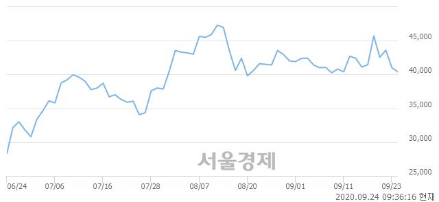 <코>엘앤에프, 매도잔량 689% 급증