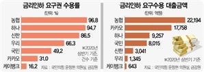 금리인하 요구해 年이자 24만원 아낀 김대리, 어느 은행?