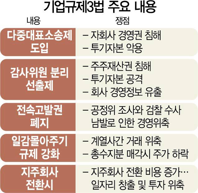 """김종인, 기업규제 3법 """"기업옥죄기 사고 버려야, 큰 문제 수정하면 돼"""""""