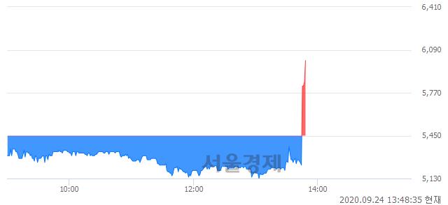 <코>제이씨케미칼, 전일 대비 10.83% 상승.. 일일회전율은 2.87% 기록