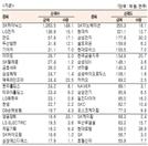 [표]유가증권 기관·외국인·개인 순매수·도 상위종목(9월 24일-최종치)