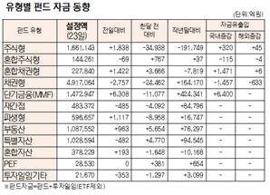 [표]유형별 펀드 자금 동향(9월 23일)