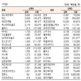 [표]코스닥 기관·외국인·개인 순매수·도 상위종목(9월 24일-최종치)