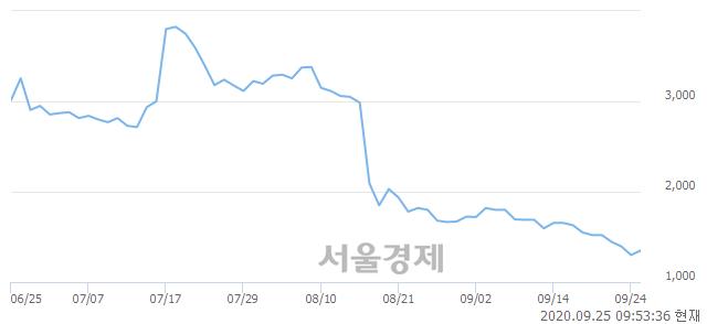 <코>큐브앤컴퍼니, 전일 대비 7.69% 상승.. 일일회전율은 0.52% 기록