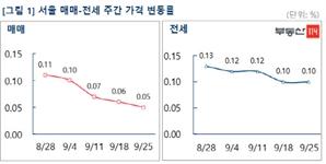 서울 아파트 매매 4주 연속 주춤…전세가격은 오름세