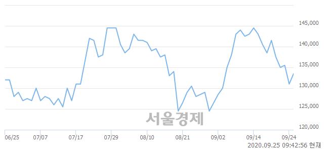 <유>삼성전기, 3.05% 오르며 체결강도 강세 지속(182%)
