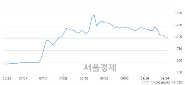 <코>형지I&C, 전일 대비 7.28% 상승.. 일일회전율은 0.57% 기록