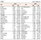 [표]코스닥 기관·외국인·개인 순매수·도 상위종목(9월 25일)