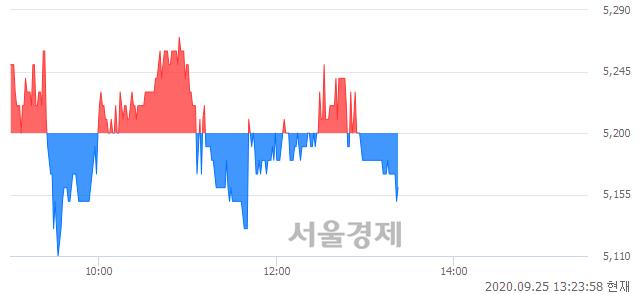 <유>한익스프레스, 매도잔량 307% 급증