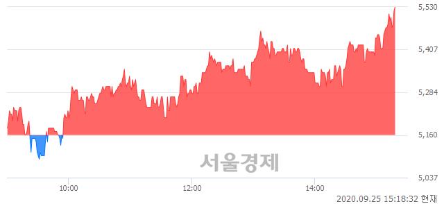 <유>범양건영, 전일 대비 7.17% 상승.. 일일회전율은 2.38% 기록
