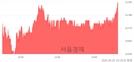 <코>명성티엔에스, 5.80% 오르며 체결강도 강세로 반전(100%)