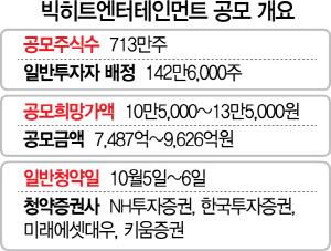 [시그널] 빅히트 수요예측도 '빅히트'…기관 경쟁률 1,000대1 육박