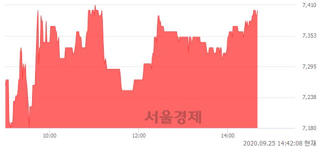 <코>평화정공, 매수잔량 360% 급증