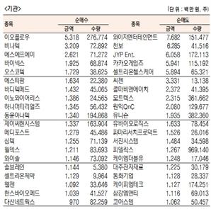 [표]코스닥 기관·외국인·개인 순매수·도 상위종목(9월 25일-최종치)